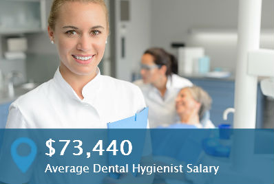 How Much Does An Emt Make >> How Much Does A Dental Hygienist Make? Dental Hygienist Salary Facts
