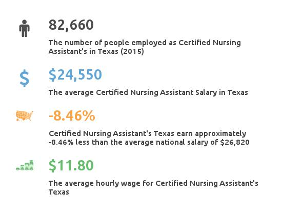 texas maine tennessee florida nursing assistant oregon certified cna iowa salary certification assisting